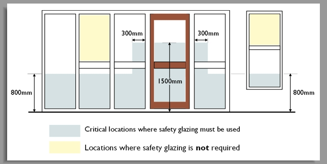 Guidance for Safety Glazing Locations